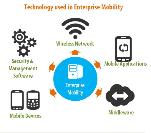 Enterprise Mobility-Enterprise Mobile Apps San Fransico
