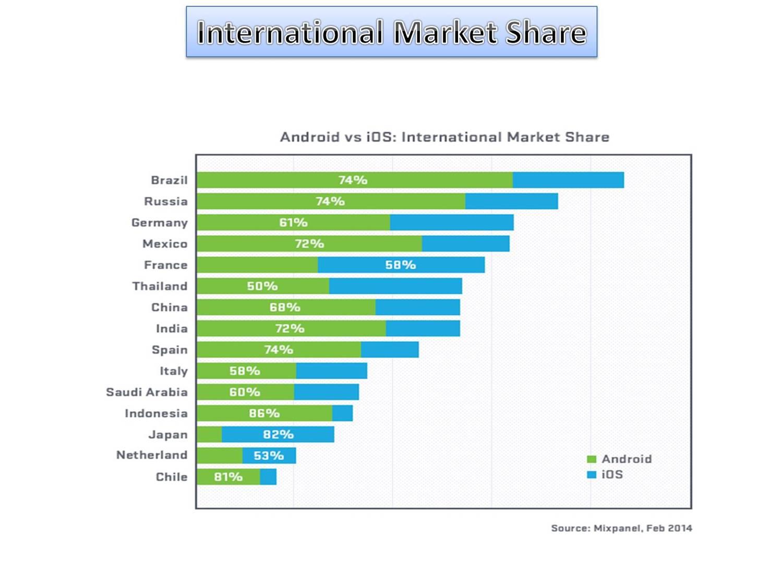 International market penetration