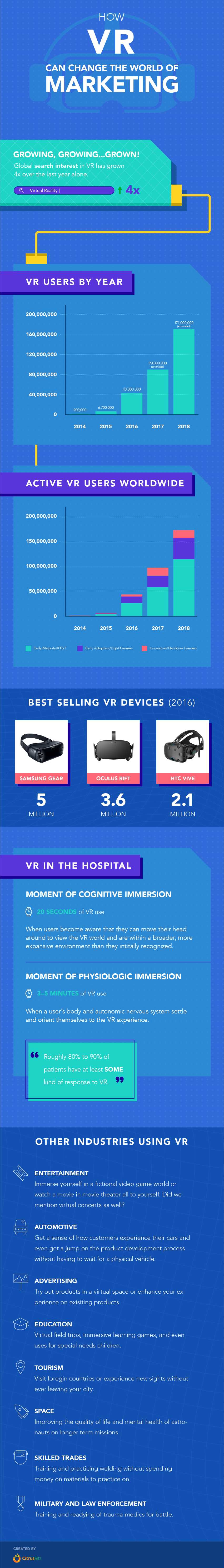 VR Can Change the World of Marketing [Infographics]
