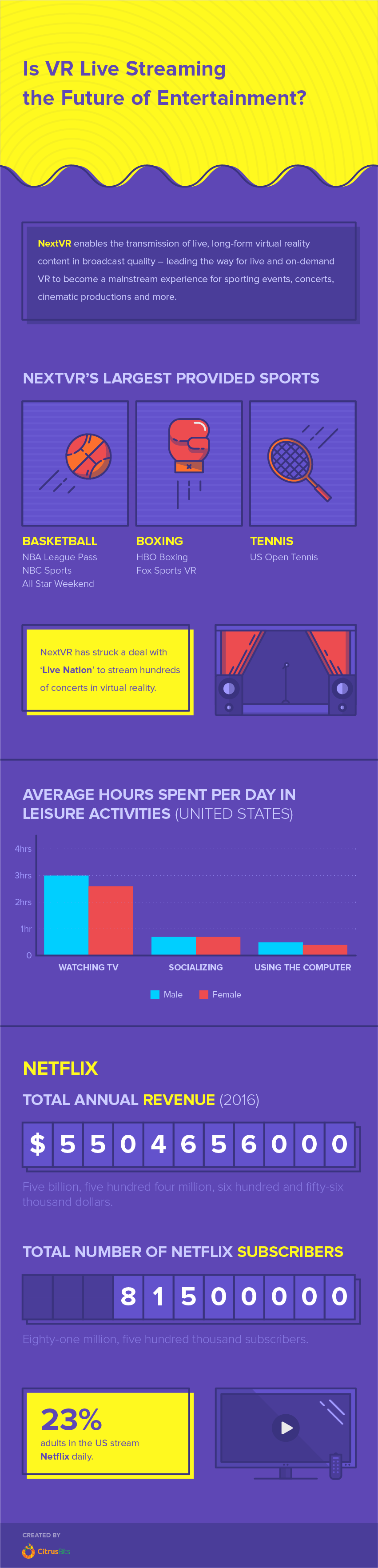 Is VR Live Streaming the Future of Entertainment? [ INFOGRAPHIC ]
