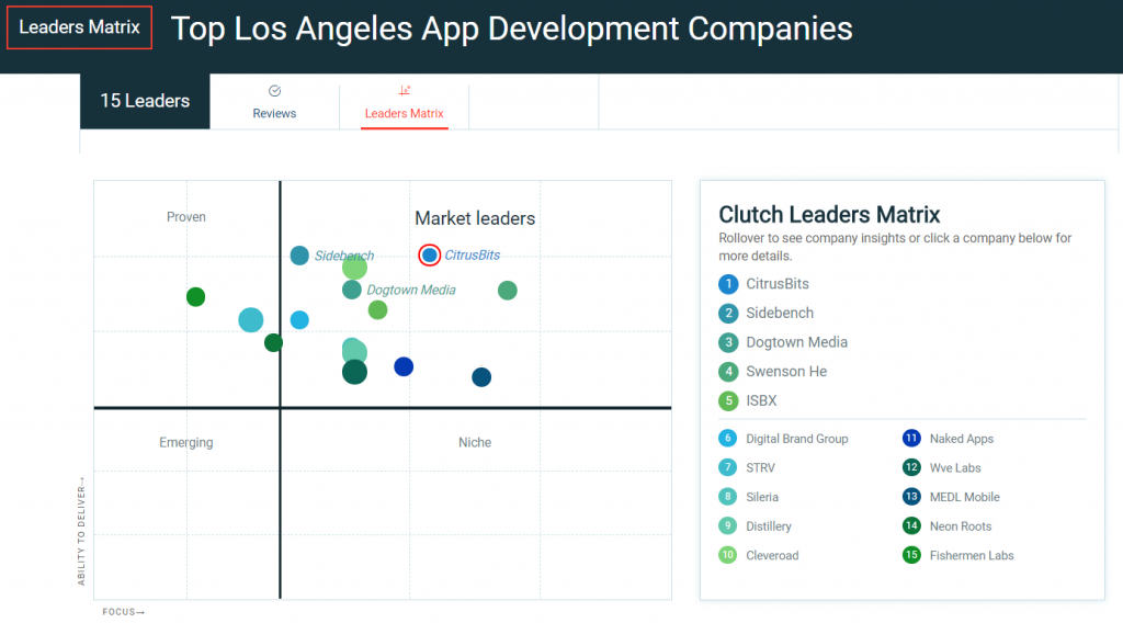 Top Los Angeles App Development Companies