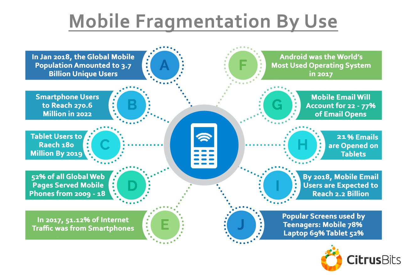 8d5ef728a 50 Mobile Statistics