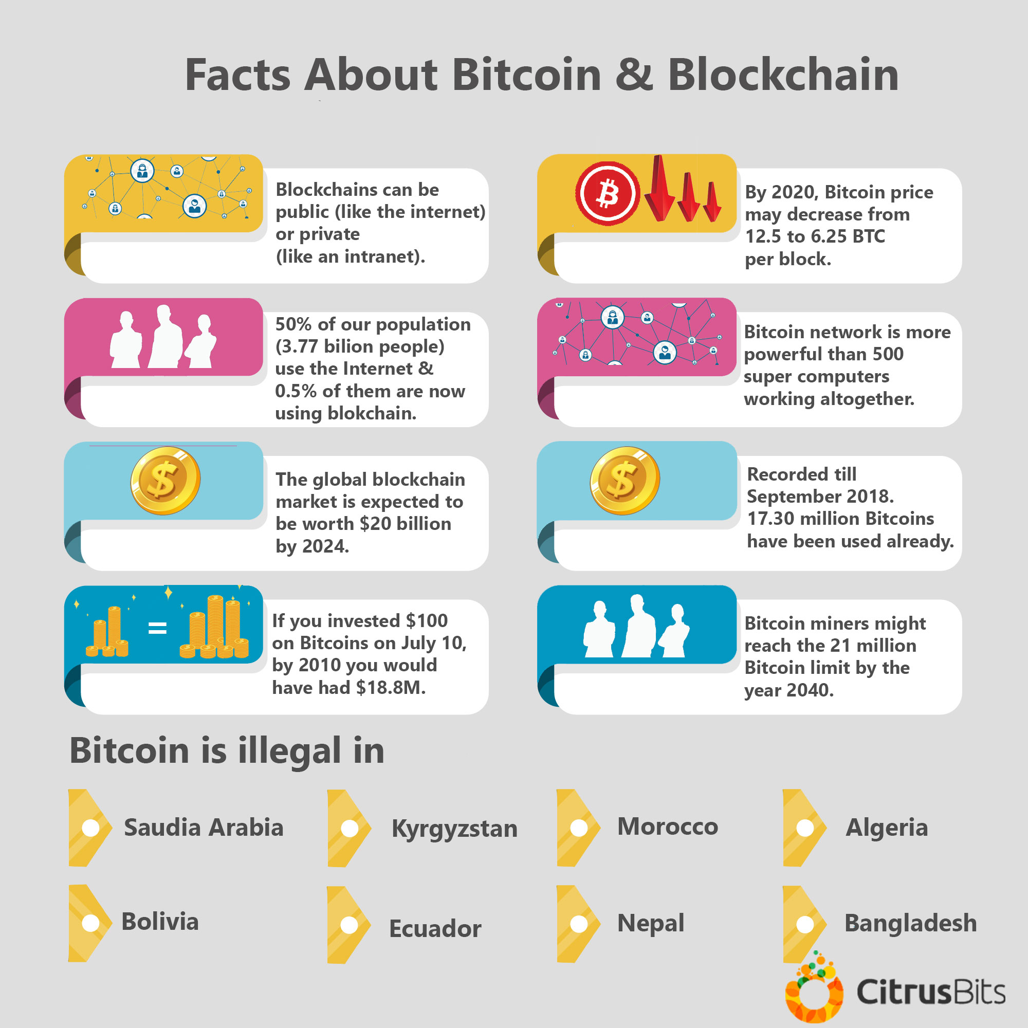 facts-about-bitcoin-and-blockchain
