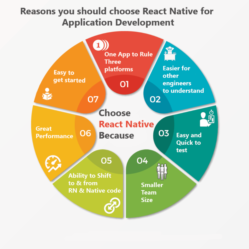 Reasons you should build your app in React Native | CitrusBits